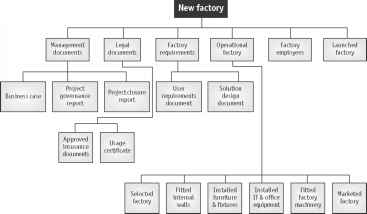 Management Structure Factory