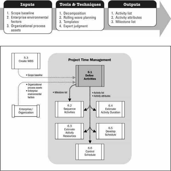 Define Activities Project Management Guide