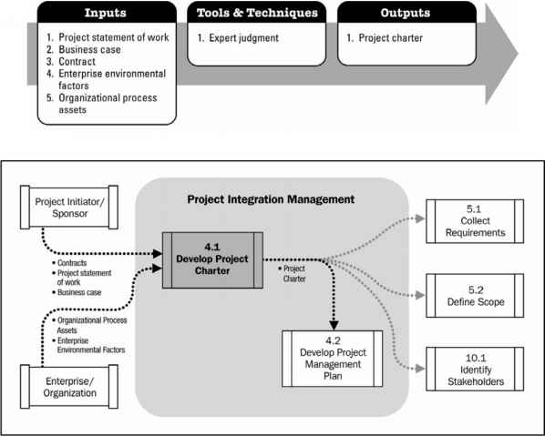 Process Flow Diagram Charter