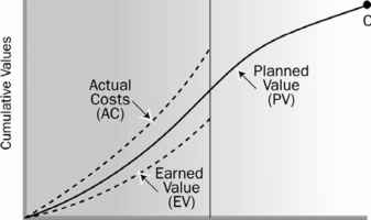 Actual And Plan Curve