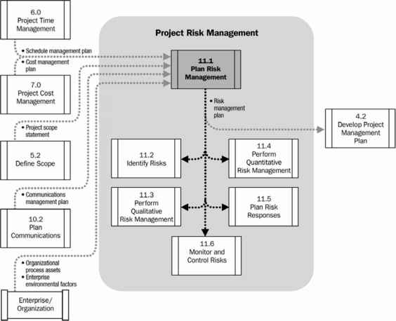 Plan Risk Management Data Flow Diagram