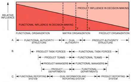 Galbraith Model Organizational Design