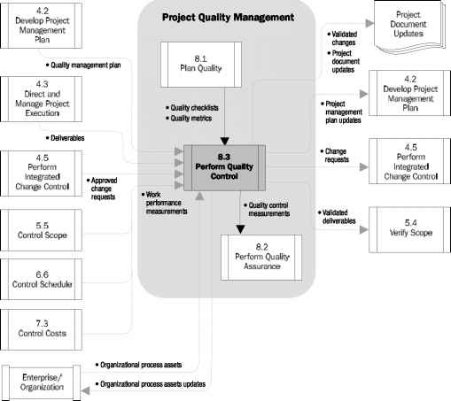 Cost Quality Project Management