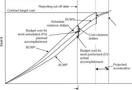 Curve Construction Cost