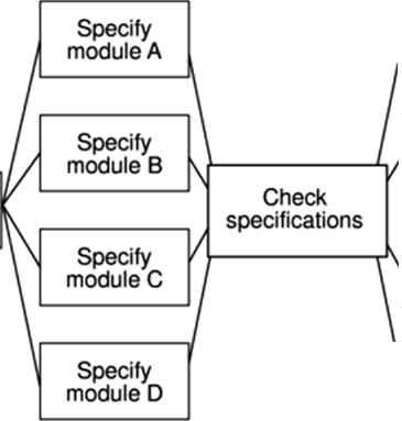Formulating A Network Model Software Project Management