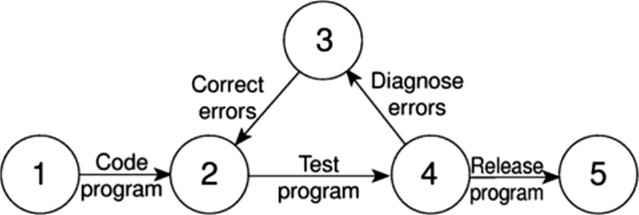 Formulating a network model - Software Project Management