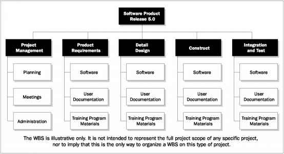Figure Sample Work Breakdown Structure Organized by Phase ...