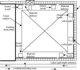Construction Site Set Plan